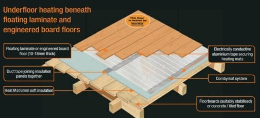 Heat Mat Combymat Insulation for Underfloor Heating System, 6 sqm